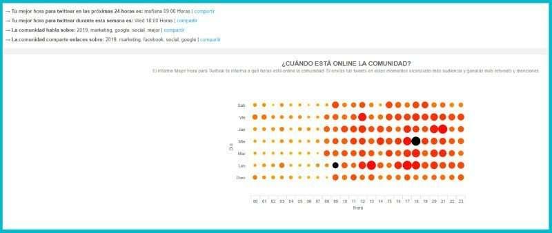 audiense-8-mejor-hora-para-tuitear-graficos