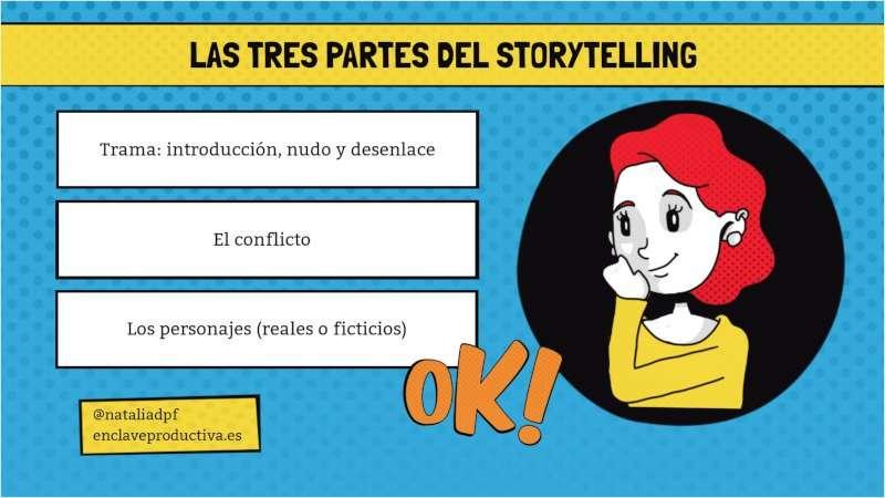 Las tres partes del Storytelling: descubre el valor de una buena historia