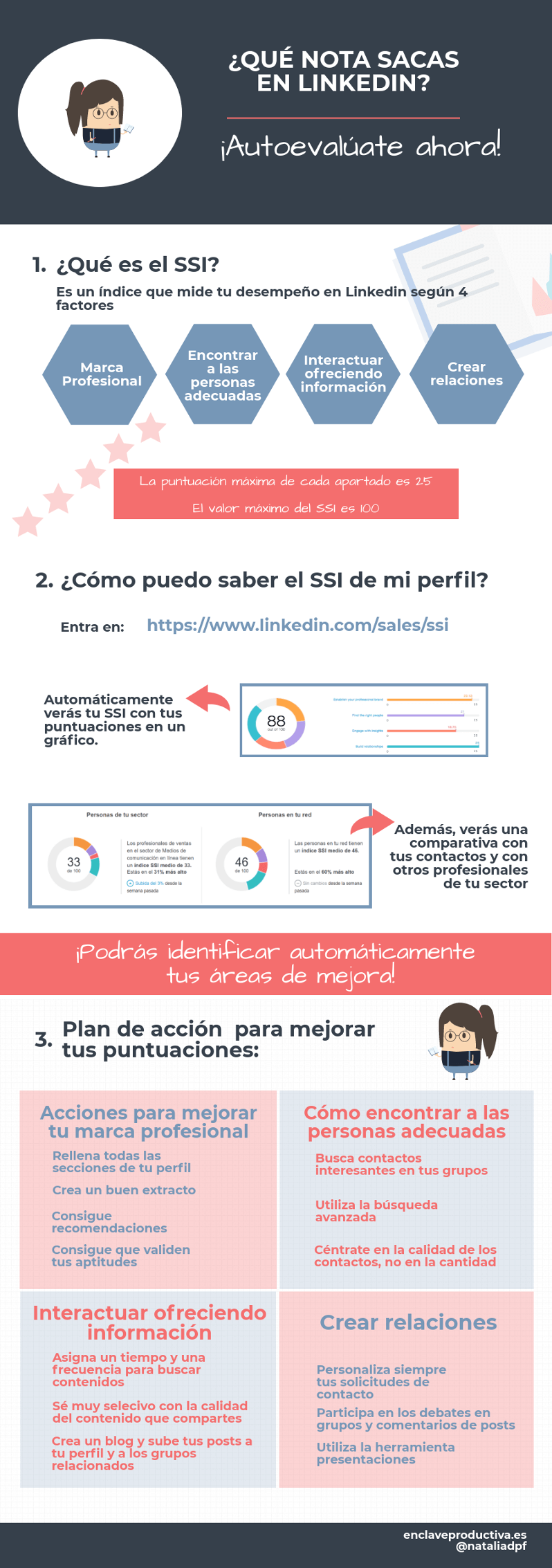 ssi-infografia-linkedin